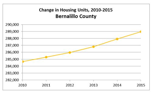 Bernalillo County Housing Graph