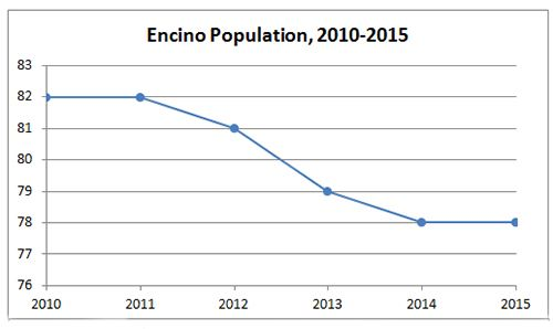 Encino Population Graph