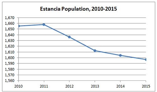 Estancia Population Graph
