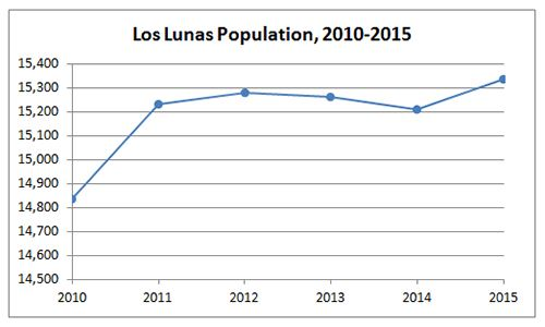 Los Lunas Population Graph