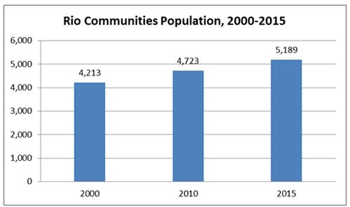 Rio Communities Population Graph
