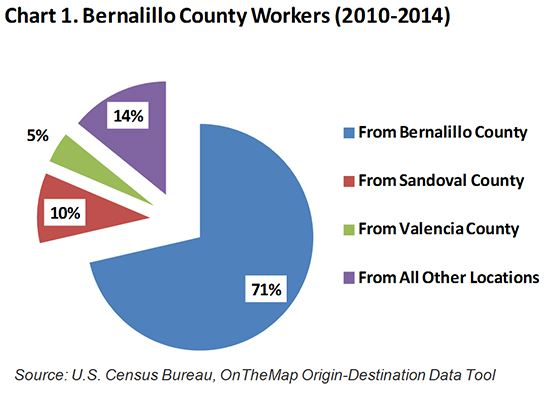 Bernalillo County Workers