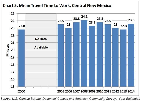 Mean Travel Time to Work Chart
