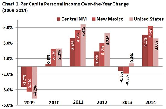 Per Capita Personal Income Over-the-Year Change