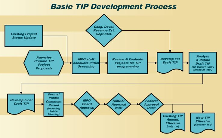 Basic TIP Development Process Graphic