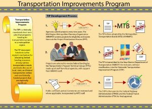 Transportation Improvement Program Inforgraphic