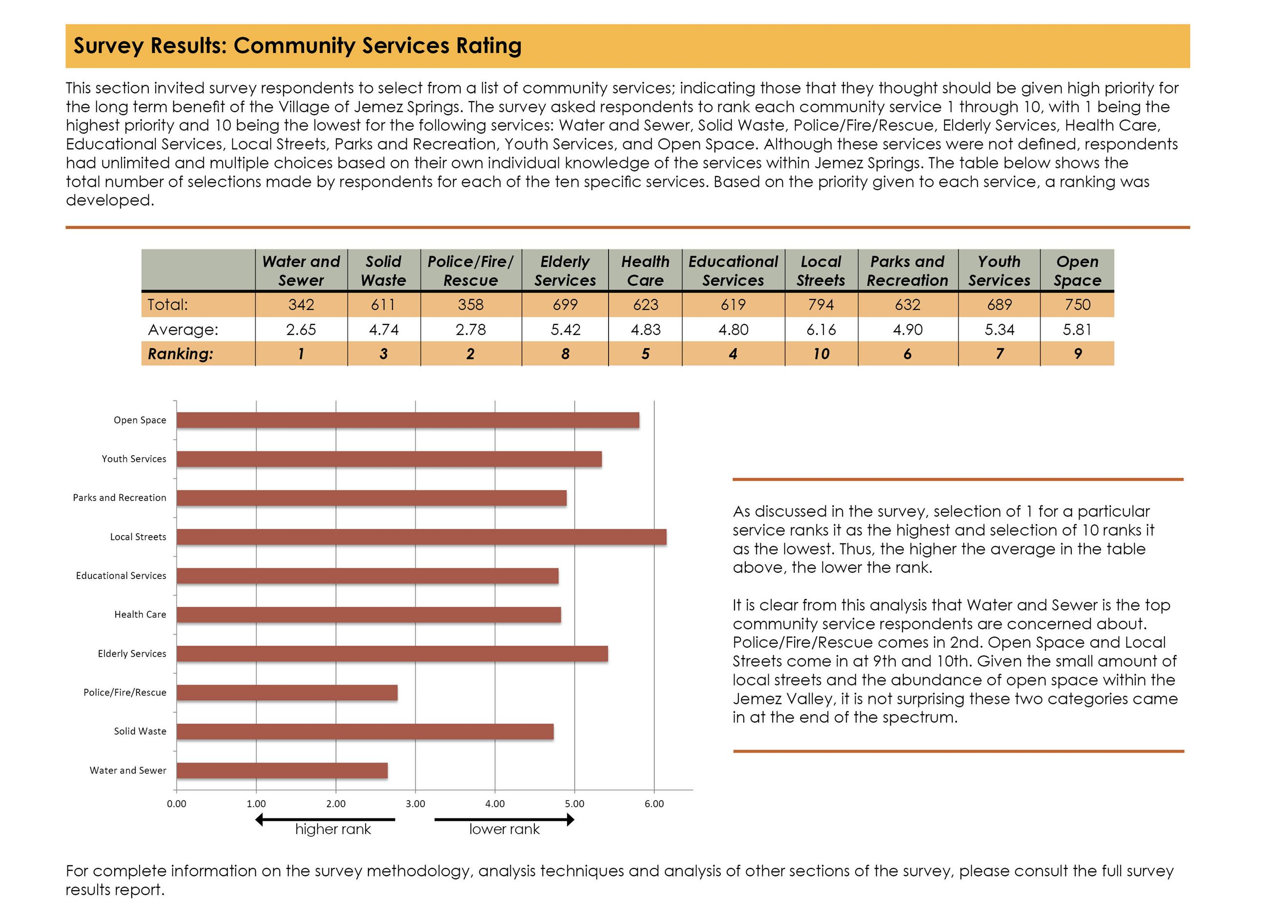 Survey Results - Community Services Rating