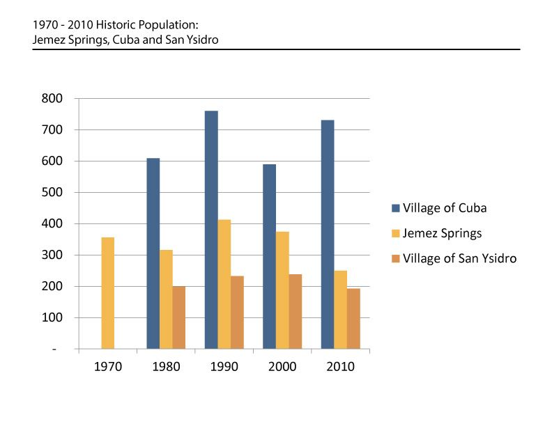 1970 to 2010 Historic Population