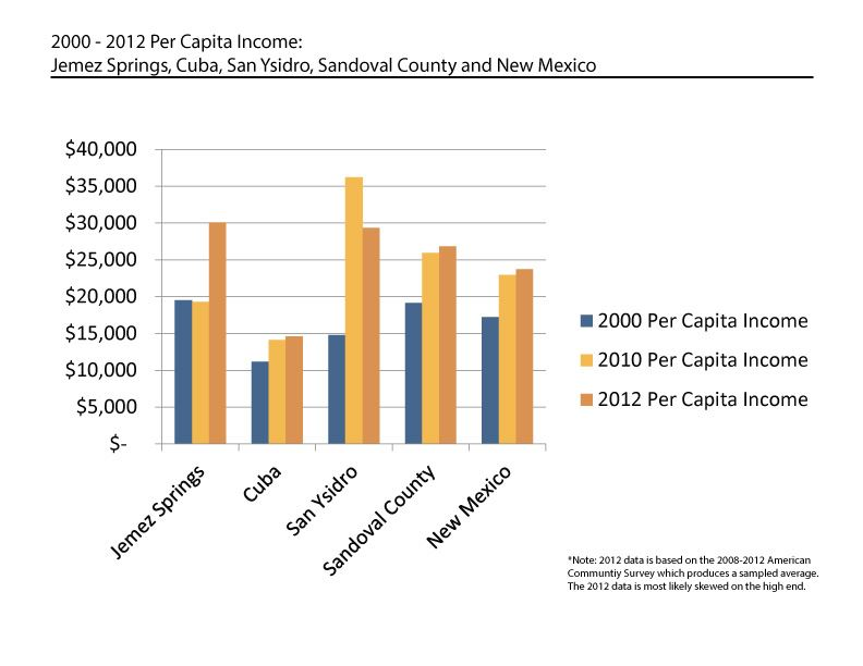2000 to 2012 Per Capita Income Graph