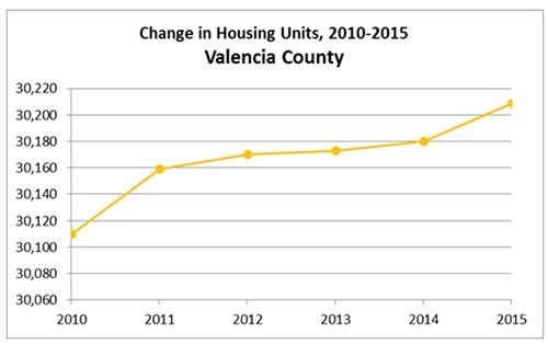 Valencia County Housing Graph