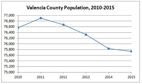 Valencia County Population Graph