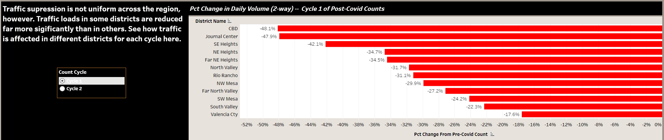 COVID Traffic Counts-Cycle 1 District Changes Histogram