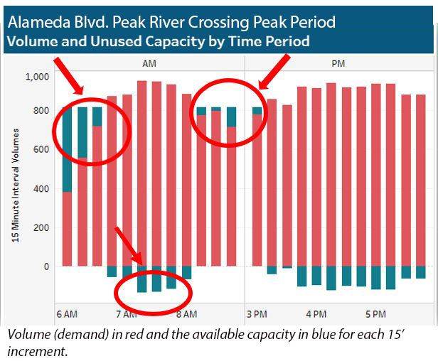 Alameda Blvd. River Crossing Unused Capacity