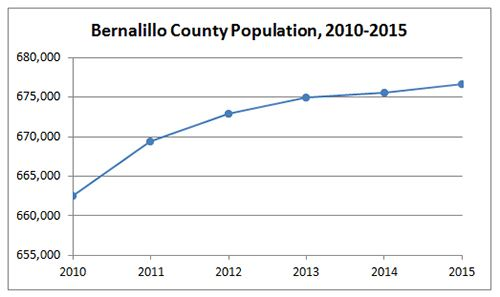 Bernalillo County Population Graph