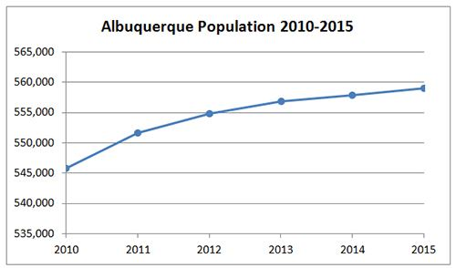 Albuquerque Population Graph
