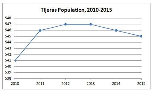 Tijeras Population Graph