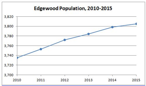 Edgewood Population Graph
