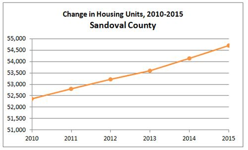 Sandoval County Housing
