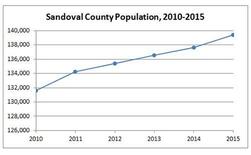 Sandoval County Population