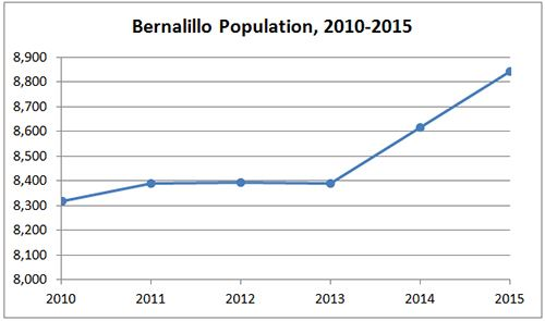 Bernalillo Population