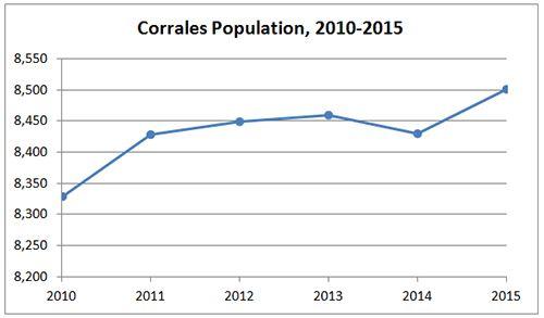 Corrales Population