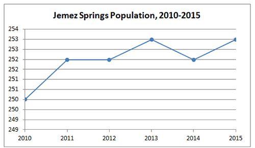 Jemez Springs Population
