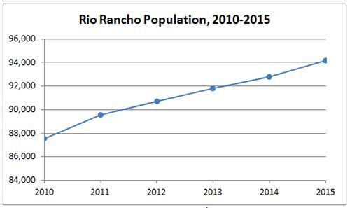Rio Rancho Population