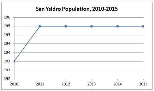 San Ysidro Population