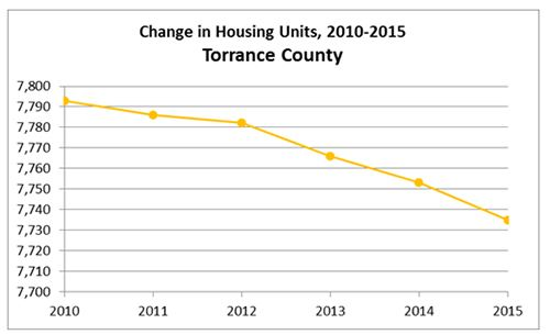 Torrance County Housing Units Graph