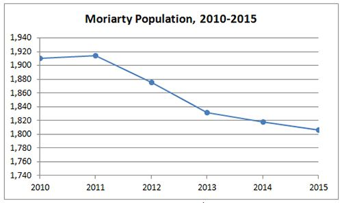 Moriarty Population Graph