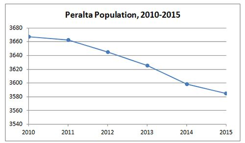 Peralta Population Graph