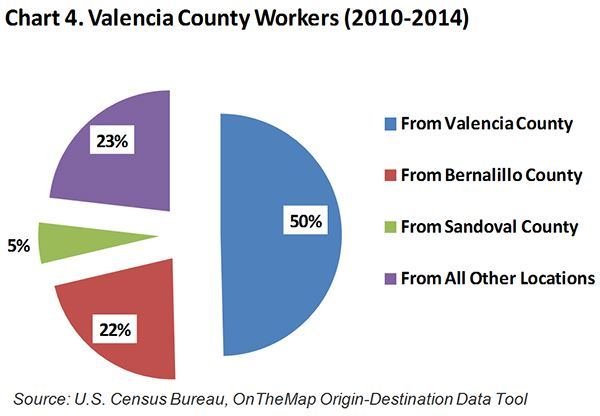 Valencia County Workers