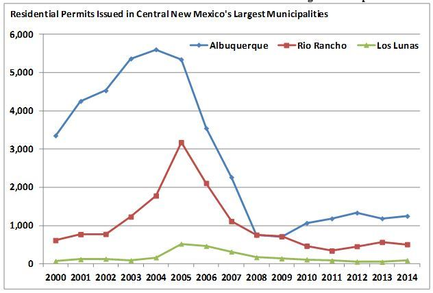 Residential Permits Issued in Central New Mexico's Largest Municipalities