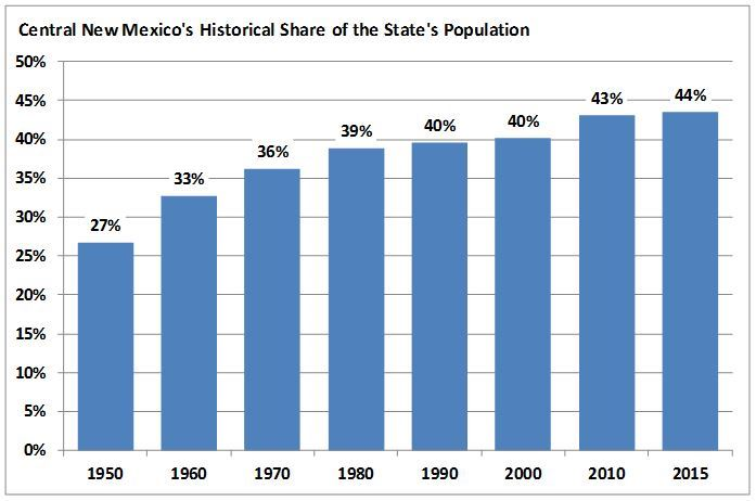 Central New Mexico's Historical Share of State Population