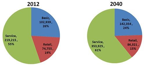 Employment by Sector Data