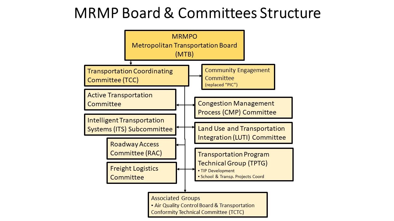 Committee Structure Chart