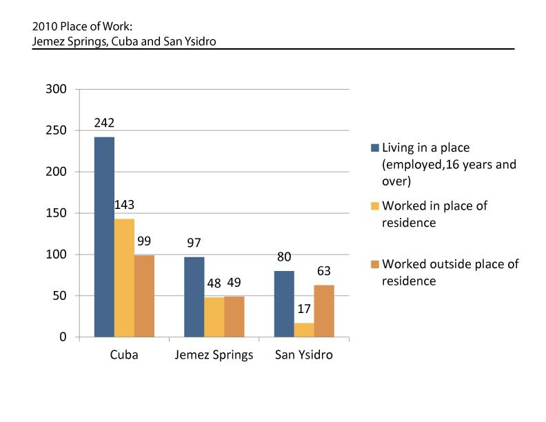 2010 Place of Work Graph