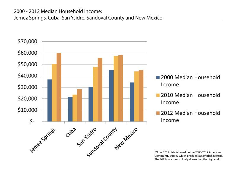 2000 to 2012 Median Household Income Graph